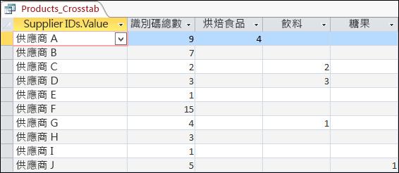 顯示在資料工作表檢視中的交叉資料表查詢,當中包含供應商和產品類別。