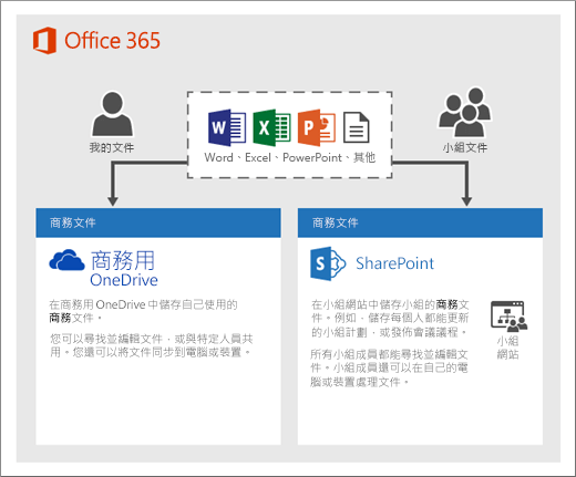 圖表顯示如何使用兩種類型的儲存空間:OneDrive 或小組網站
