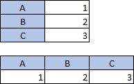 含有 2 欄 3 列的表格;含有 3 欄 2 列的表格