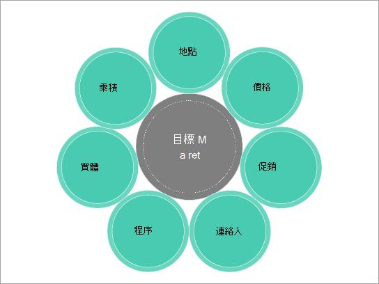 行銷組合的基本圖表範本