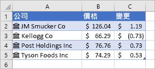 欄 A 包含公司名稱和圖示,欄 B 含有價格的值,而欄 C 包含漲跌的值。