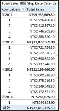 按運送日期樞紐分析表與運送行事曆顯示的總銷售額