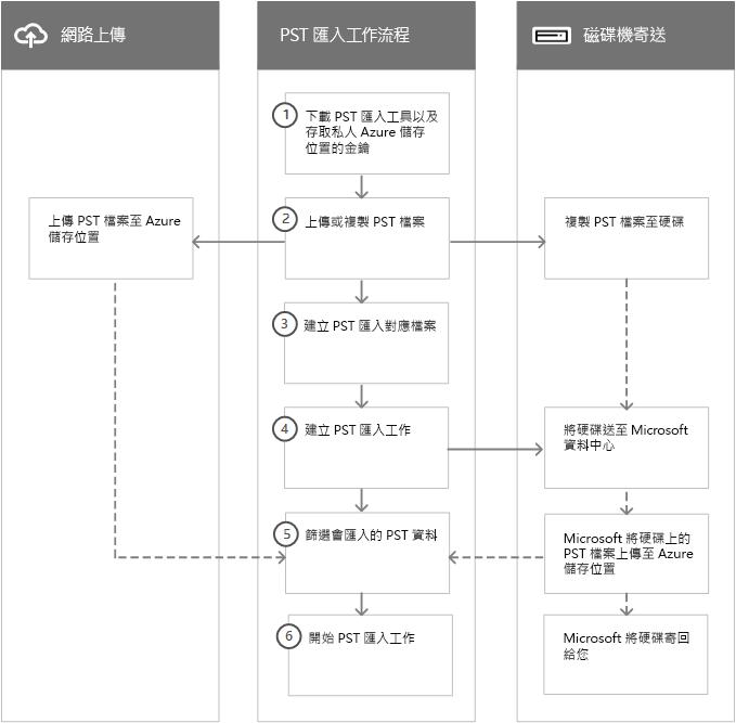 PST 匯入程序的工作流程