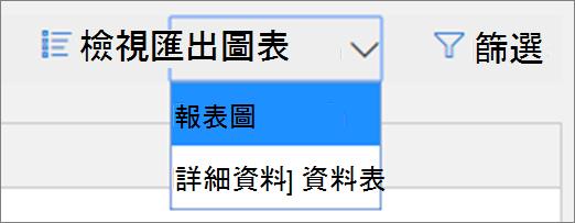 在威脅保護狀態報表中,您可以檢視圖表或表格中的資料