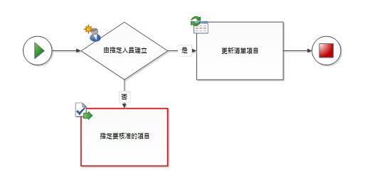 工作流程圖形未連接至終止圖形
