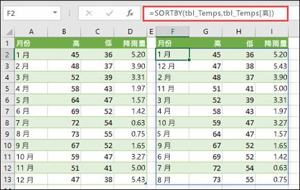 使用 SORTBY 按照高溫來排序溫度和雨量值的表格。