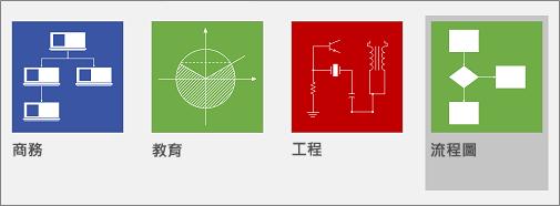 [流程圖] 命令