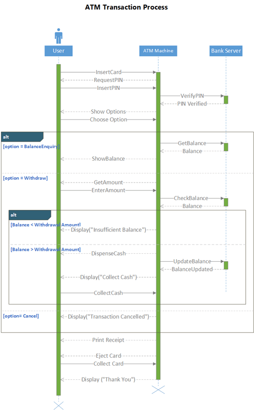 顯示 ATM 系統的 UML 序列圖範例。