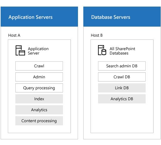 顯示伺服器與搜尋元件的搜尋伺服器陣列的圖例。