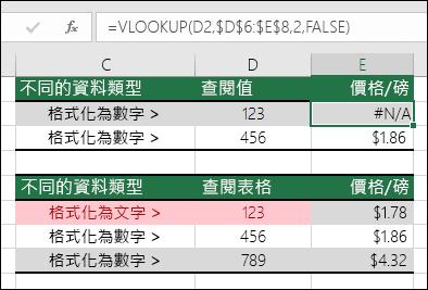 不正確的值類型。這個範例說明由於查閱項目的格式為數值,但查閱資料表的格式為文字,而造成 VLOOKUP 公式回傳 #N/A 錯誤。