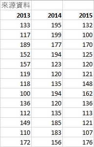 來源資料表