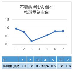 若第 4 天的儲存格中出現 #N/A,圖表會顯示橫跨第 4 天的線段連接