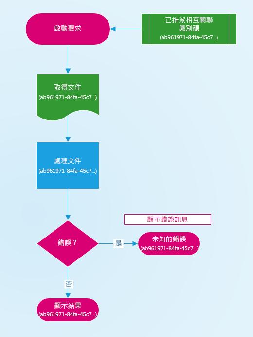 圖表顯示的相互關聯識別碼指派的方式