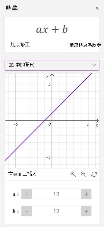 在圖表上操作 a 和 b 的參數。