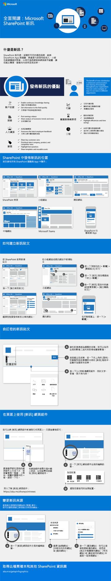 SharePoint 新訊資訊圖