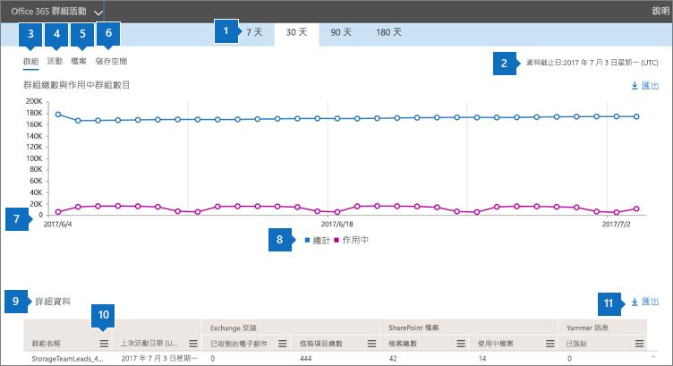 螢幕擷取畫面:Office 365 報告 - 群組活動