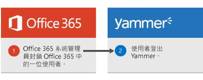 當 Office 365 系統管理員封鎖 Office 365 中的使用者時,該使用者會登出 Yammer。