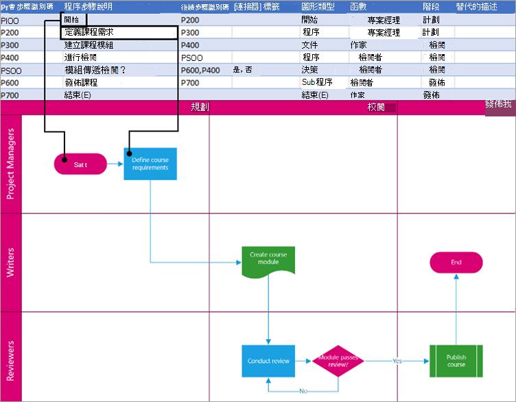 顯示在圖形中之處理步驟的描述。