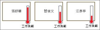 顯示工作負載的溫度計圖形
