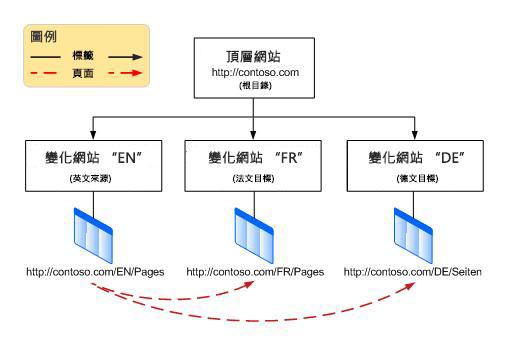 階層圖顯示頂層根網站及其之下的三個變化。這些變化為英文、法文及德文