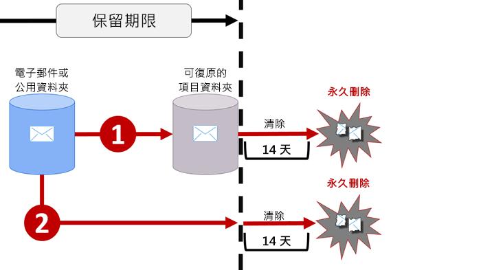 電子郵件和公用資料夾中的保留流程圖表