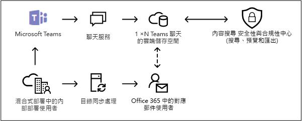 在 Microsoft 小組中的內部部署使用者的雲端儲存空間