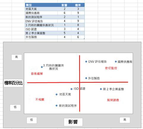 Excel 中的風險格線圖像