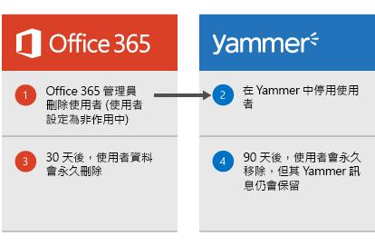圖表顯示當 Office 365 系統管理員刪除使用者時,Yammer 會將該使用者停用。過了 30 天後,會從 Office 365 刪除使用者資料,並在 90 天後,從 Yammer 永久移除使用者但保留其 Yammer 郵件。