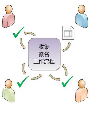 工作流程傳閱的圖例