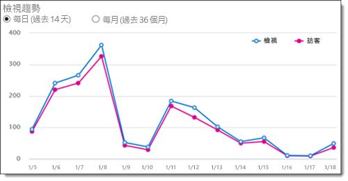 Office 365 視訊檢視器趨勢