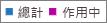 螢幕擷取畫面:Office 365 群組報告 - 群組總數和使用中的群組數目