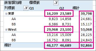 樞紐分析表的總計和小計