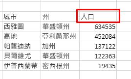包含 3 欄的表格:縣、市、人口。 根據人口遞減排序。