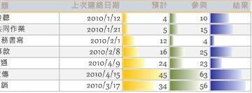 在報表中顯示資料比較的資料列。