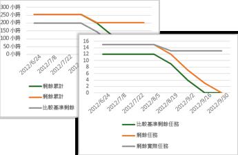 待執行工作圖表範例呈現了比較基準、剩餘,以及剩餘實際任務