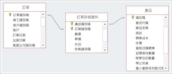 連結三個資料庫資料表的螢幕擷取畫面
