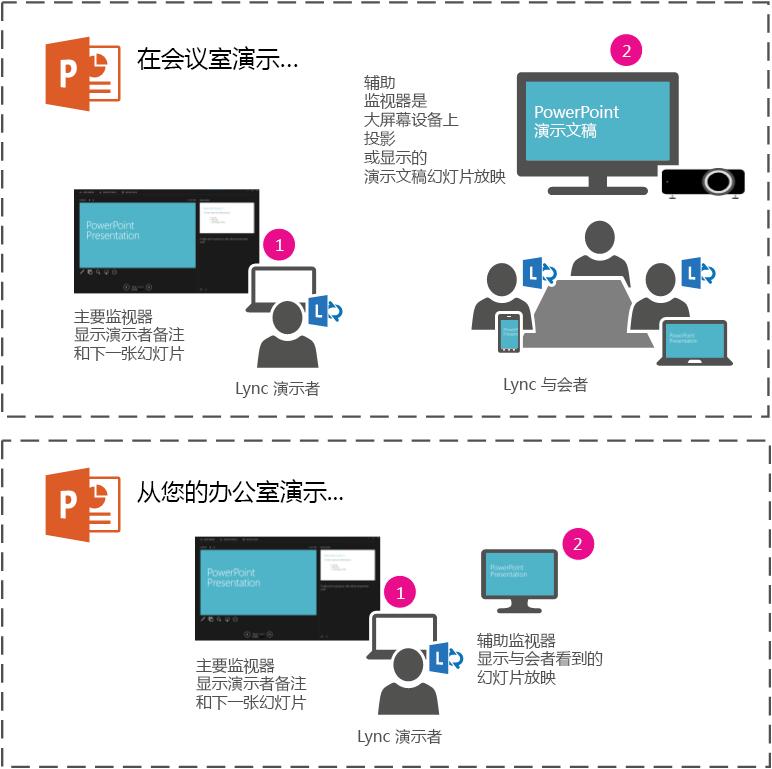 透過次要螢幕簡報,在會議室中以投影機或大型螢幕進行 PowerPoint 投影片簡報。您會在膝上型電腦上看到簡報者檢視畫面,但在會議室或 Lync 會議中的出席者只會看到投影片放映。