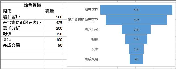 顯示準銷售案源的漏斗圖;階段列在第一欄,值列在第二欄