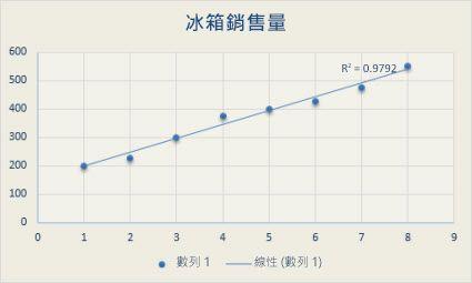 含有線性趨勢線的散佈圖