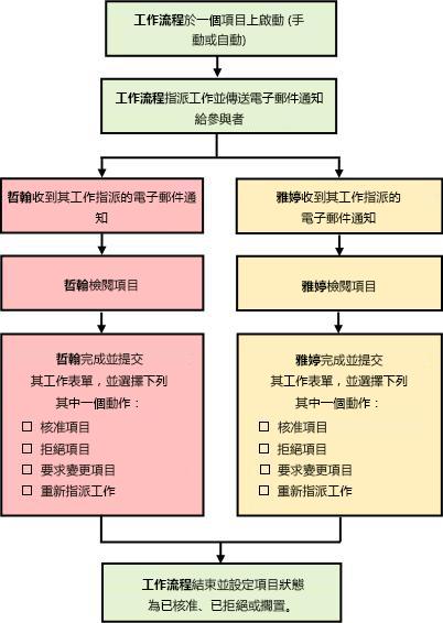 簡單的「核准」工作流程圖表