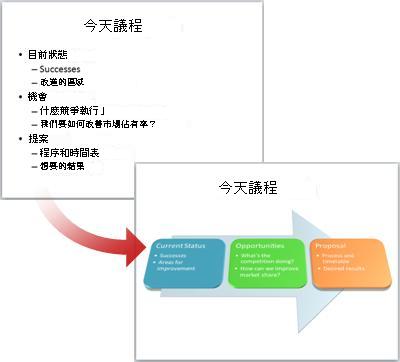 將一般的投影片轉換成 SmartArt 圖形。