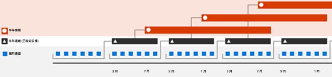 Office 365 發行頻率
