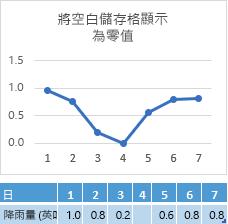 若第 4 天的儲存格資料遺失,圖表會顯示對應在零點的線段連接點