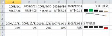 Excel 中的走勢圖範例