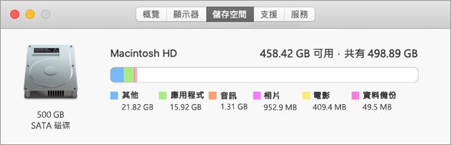 Macintosh [儲存空間] 分頁的範例檢視會顯示硬碟圖片,以及儲存的應用程式、音訊、電影及其他內容等大小。 它也會顯示儲存空間的總大小,以及「空閒」的容量。