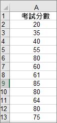 用於建立上方範例長條圖的資料