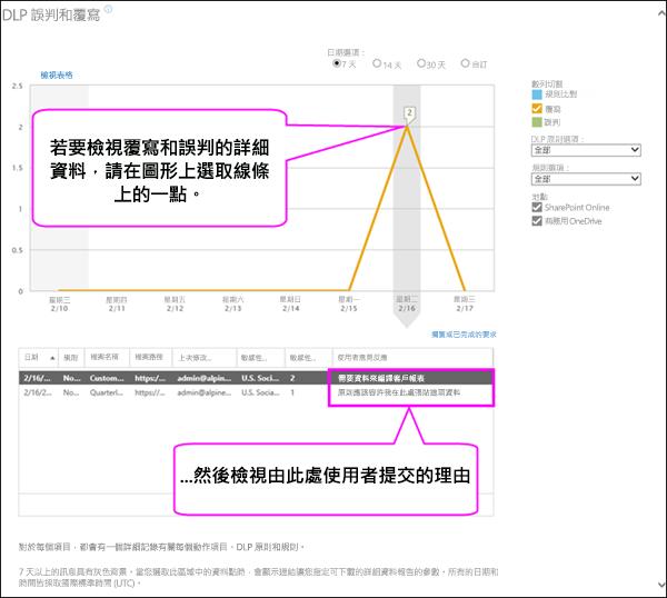 DLP 誤判和覆寫報告會顯示使用者對齊的文字