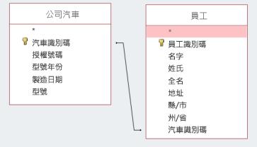 螢幕程式碼片段顯示兩個資料表共用的識別碼