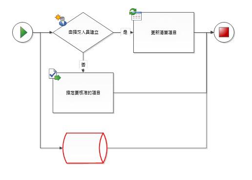 圖形並非 SharePoint 工作流程圖形。