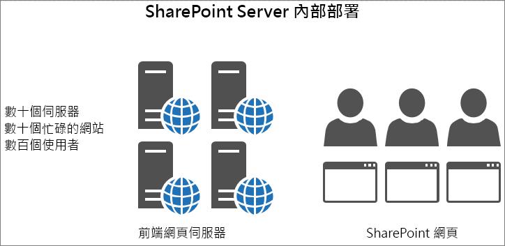 顯示內部部署前端網頁伺服器的流量與負載